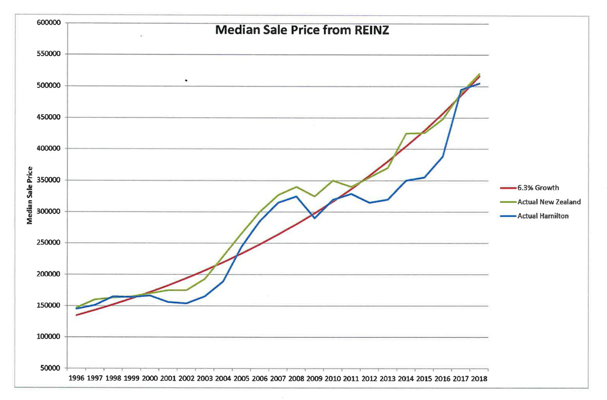 media sales price from REINZ v2